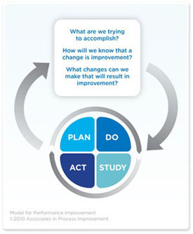 "Graphic showing the Plan-Do-Study-Act cycle. Other questions in the graphic that feed into the PDSA cycle include ""What are we trying to accomplish?"", ""How will we know that a change is improvement?"", and ""What changes can we make that will result in improvement?"""