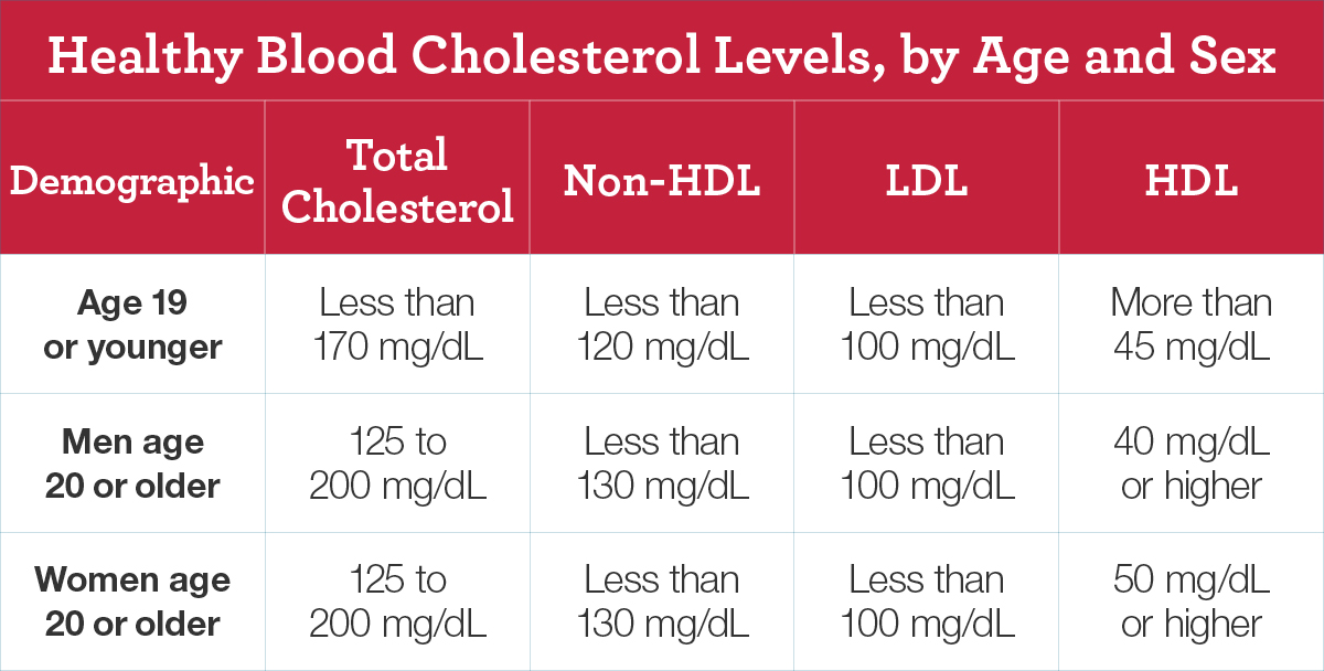 Healthy blood cholesterol levels differ by age or sex. If you are age 19 or younger, your total cholesterol levels should be less than 170 milligrams per deciliter (mg/dL) of blood, your non-HDL cholesterol level should be less than 120 mg/dL, your LDL cholesterol level should be less than 100 mg/dL, and your HDL cholesterol level should be more than 45 mg/dL. If you are age 20 or older, your total cholesterol should be between 125 and 200 mg/dL, your non-HDL cholesterol level should be less than 130 mg/dL, your LDL cholesterol level should be less than 100 mg/dL, and your HDL cholesterol level should be 40 mg/dL or higher if you are a man or 50 mg/dl or higher if you are a woman.