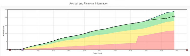 Accrual and Financial Information
