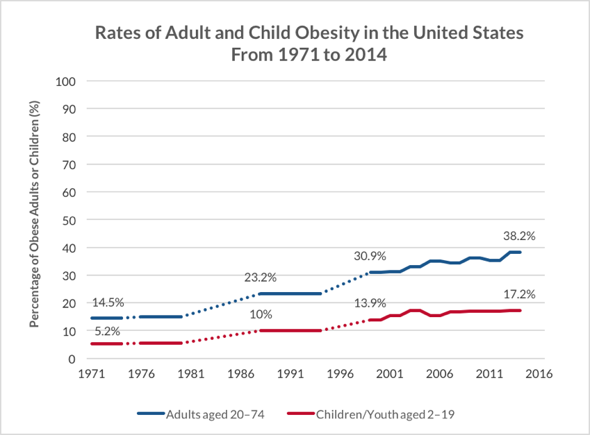 Line graphy depicting the Rates of Adult and Child Obesity in the United States from 1971-2014.