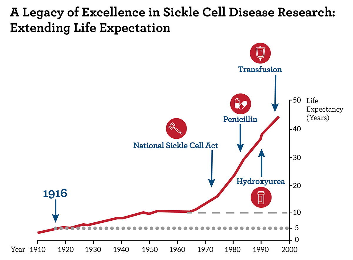 A Legacy of Excellence in Sickle Cell Disease Research—Extending Life Expectation