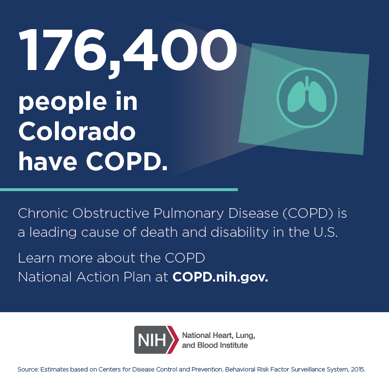 176,400 people in Colorado have COPD.