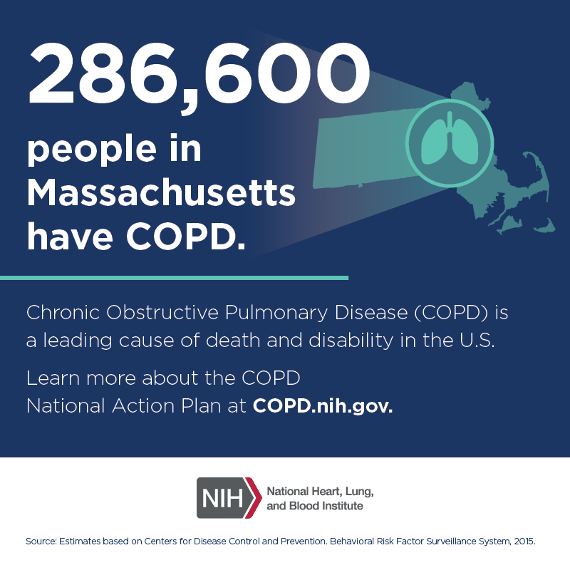 286,600 people in Massachusetts have COPD.