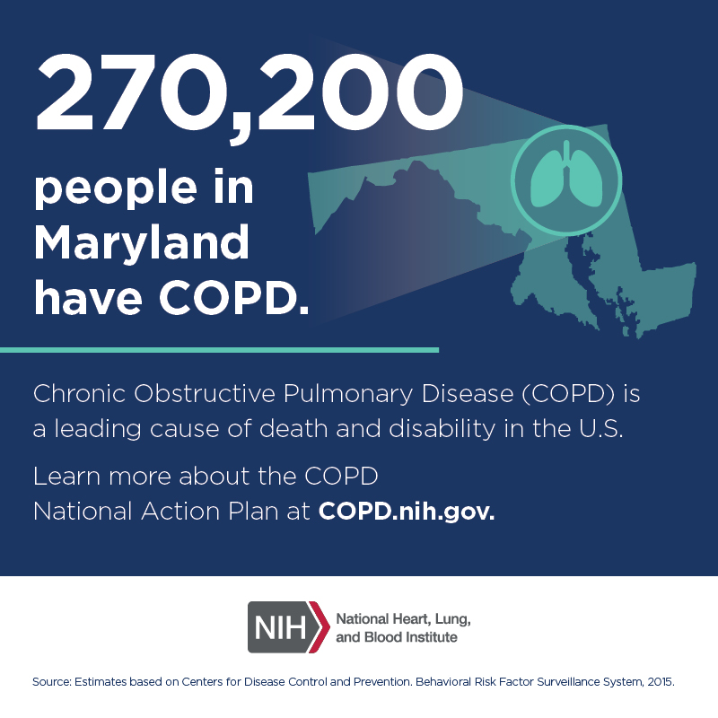 270,200 people in Maryland have COPD.