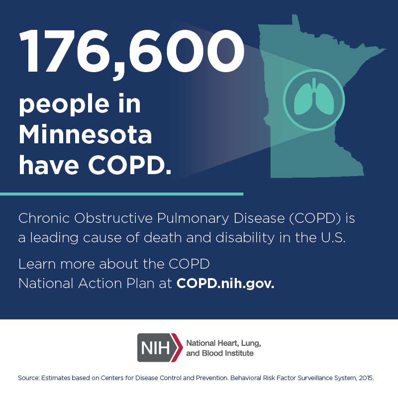 176,600 people in Minnesota have COPD.