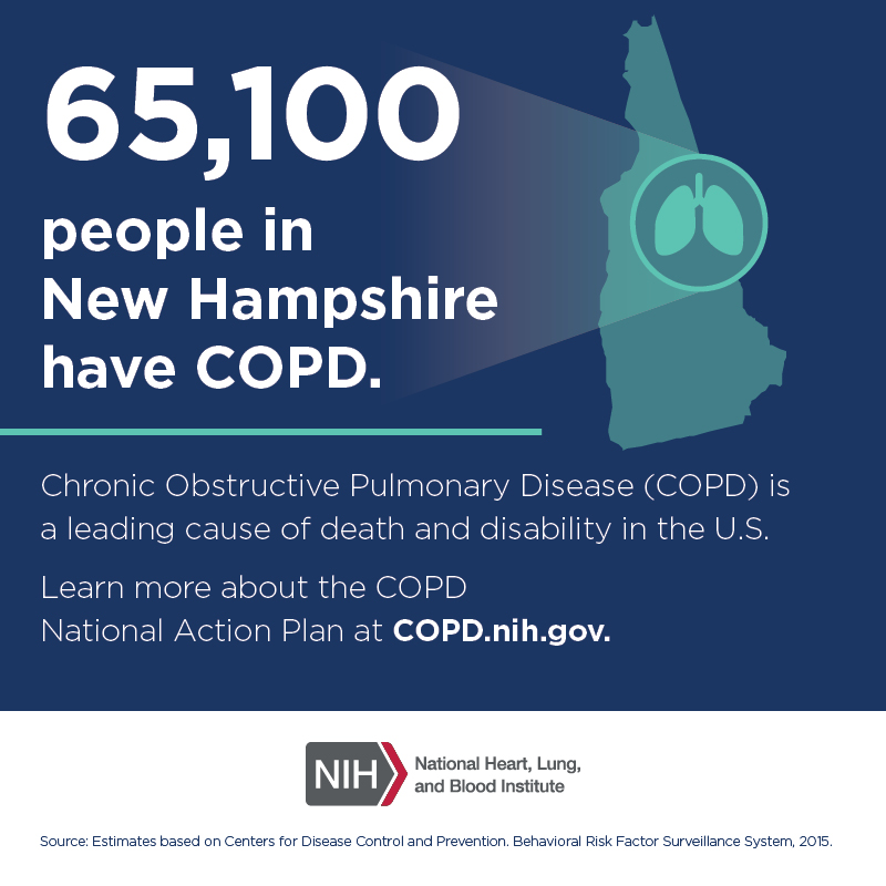 65,100 people in New Hampshire have COPD.