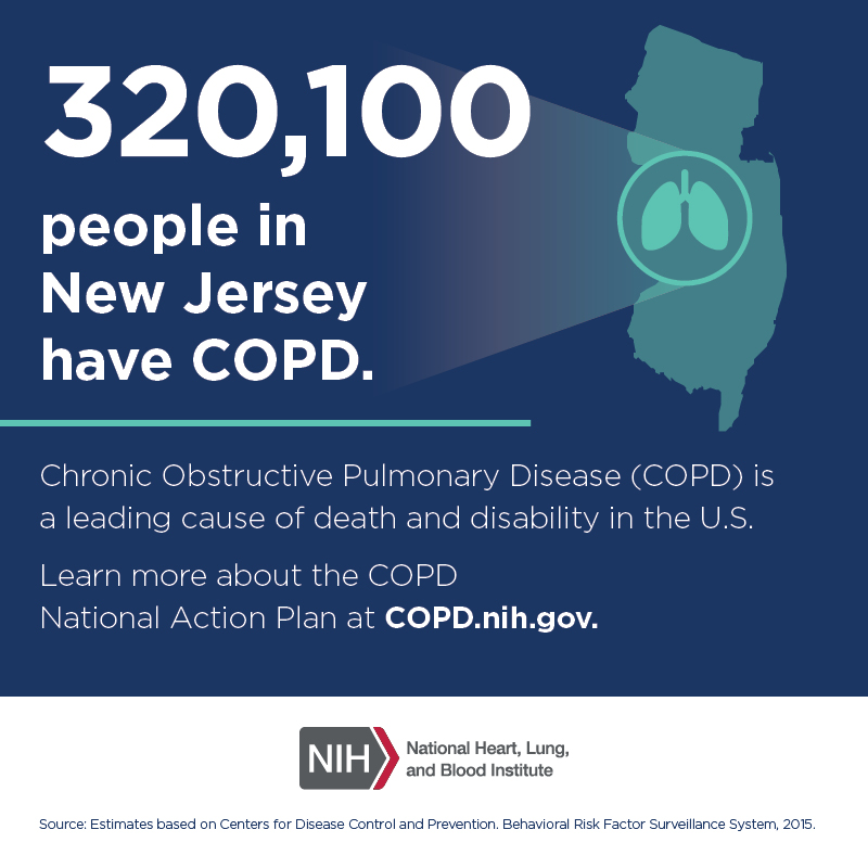 320,100 people in New Jersey have COPD.