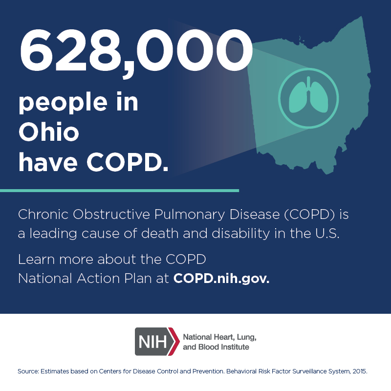 628,000 people in Ohio have COPD.