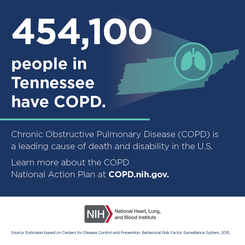 454,100 people in Tennessee have COPD.