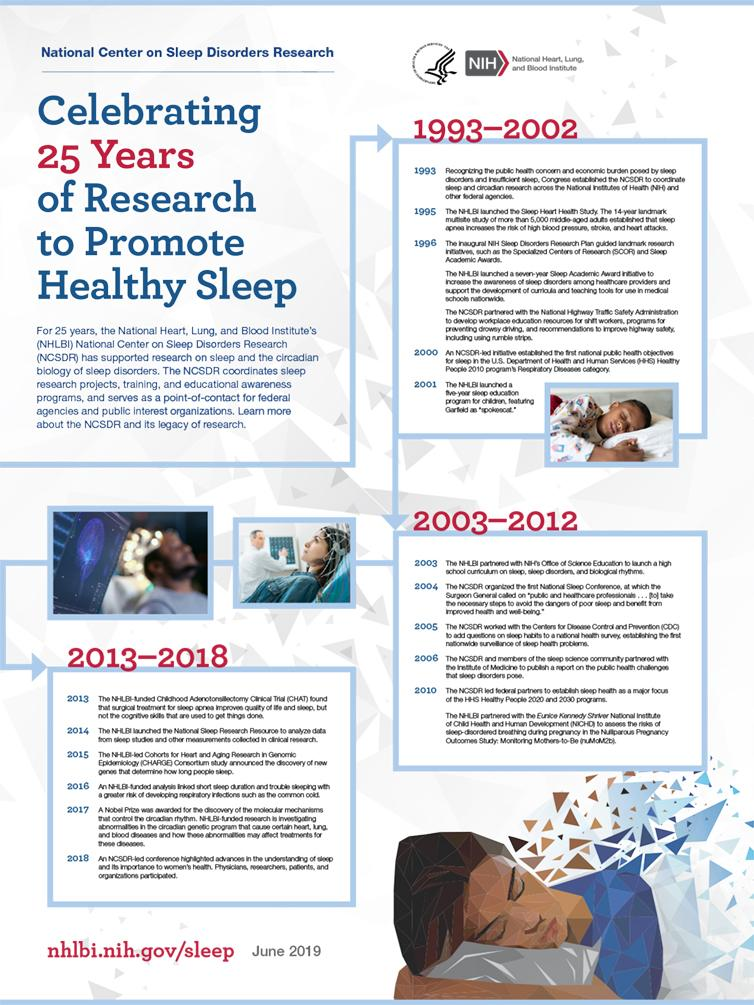 A poster showcasing the research legacy and timeline of the NHLBI's National Center on Sleep Disorders Research.