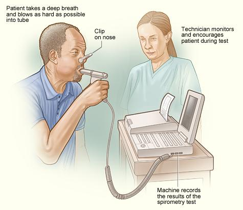 The image shows how spirometry is done. The patient takes a deep breath and then blows hard into a tube connected to a spirometer. The spirometer measures the amount of air breathed out. It also measures how fast the air is blown out.