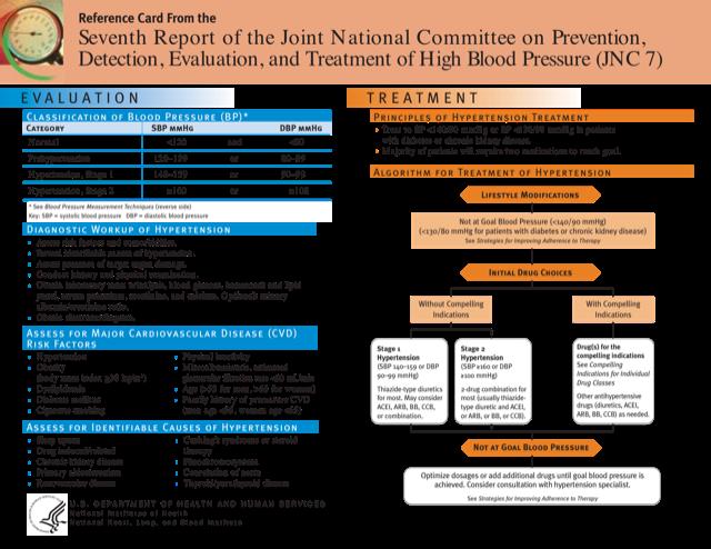 7 jnc hipertensión pdf