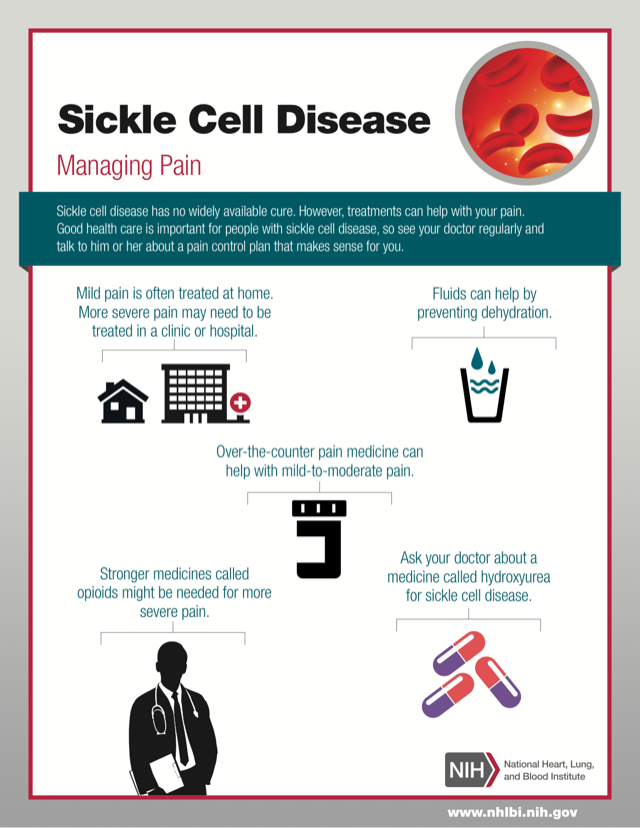 Sickle Cell Disease: Managing Pain